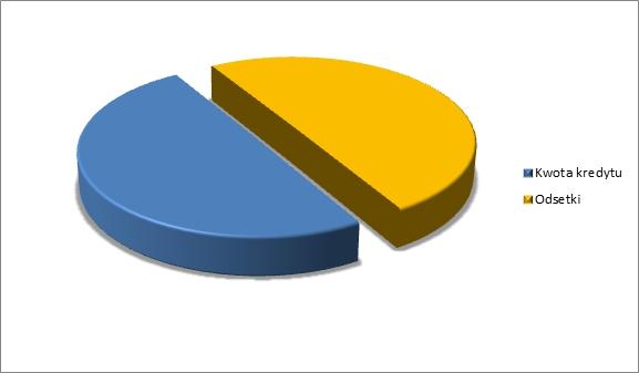 Symulacja kredytu hipotecznego 1