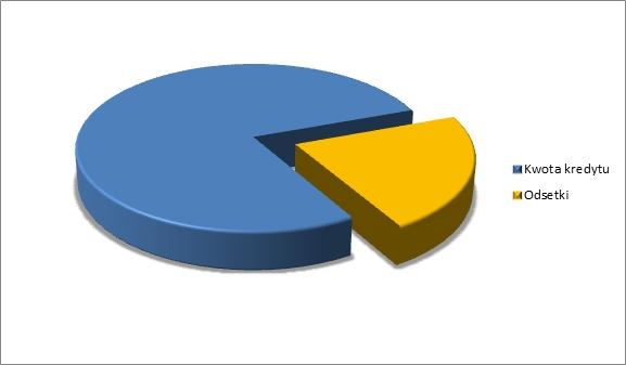 Symulacja kredytu hipotecznego 3