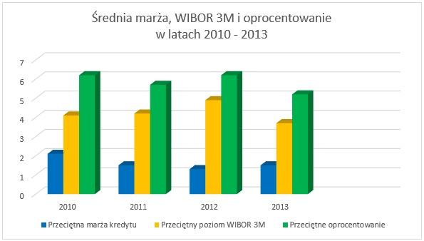 Wykres - marża, WIBOR 3M, oprocentowanie